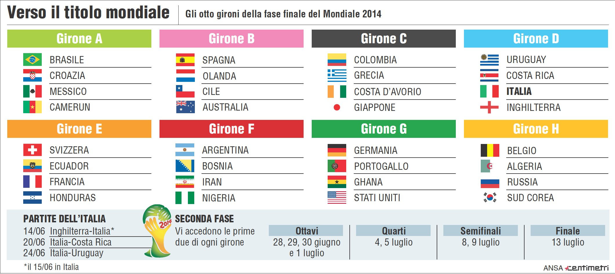 Mondiale Russia Calendario.Calendario Dei Mondiali 2014 Gli Orari E Le Partite Dell Italia